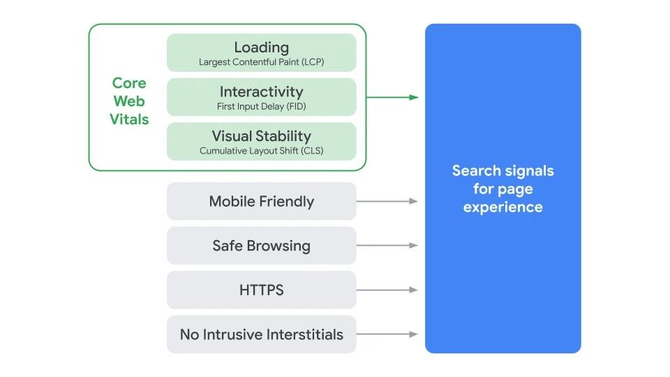Έρχεται update εμπειρίας χρήστη από τη Google το 2021, Προώθηση ιστοσελίδων SEO Marketer